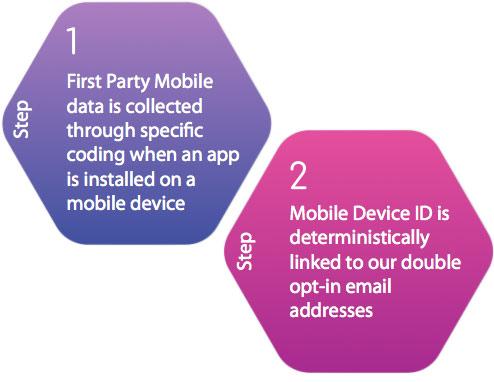 Multi-Channel Branding Step 1-2